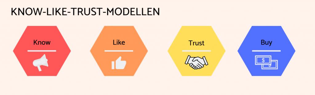 Know Like Trust Buy Modellen