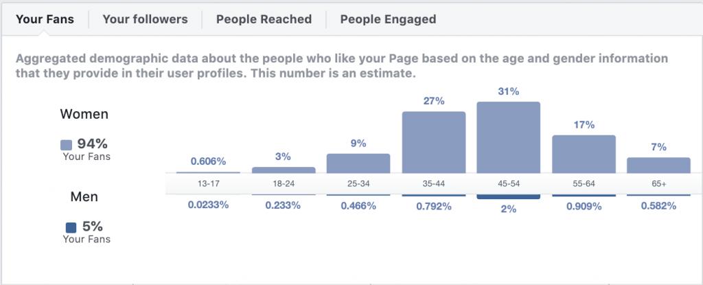 Facebook Indblik Målgruppe Demografi
